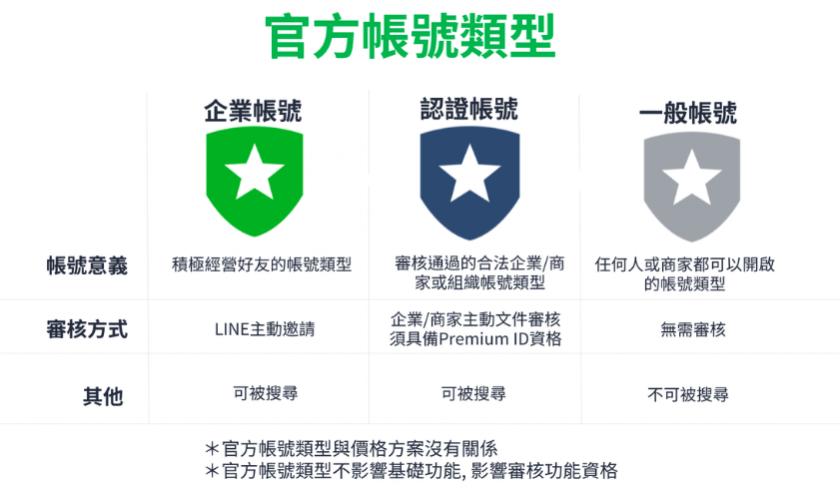 LINE官方帳號類型