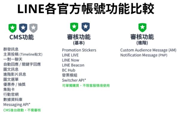 Line各官方帳號功能比較